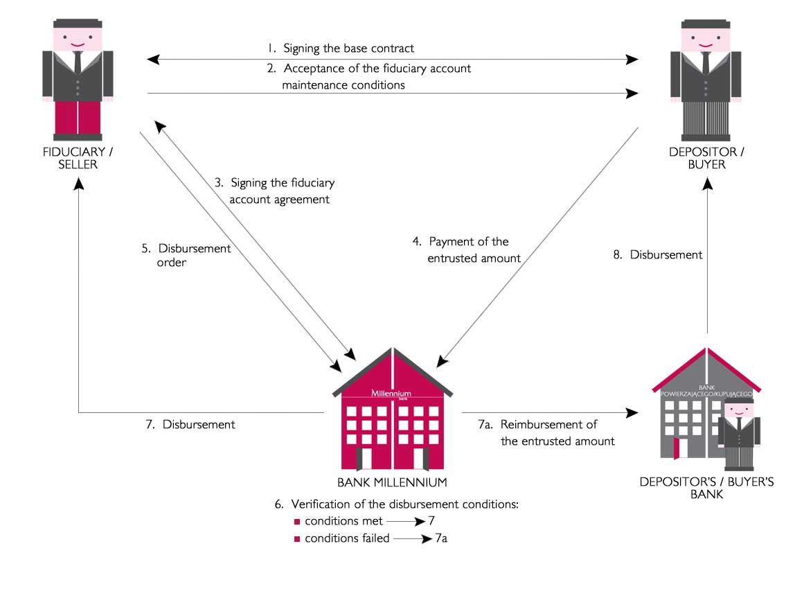 Trust And Escrow Accounts Corporate Bank Millennium